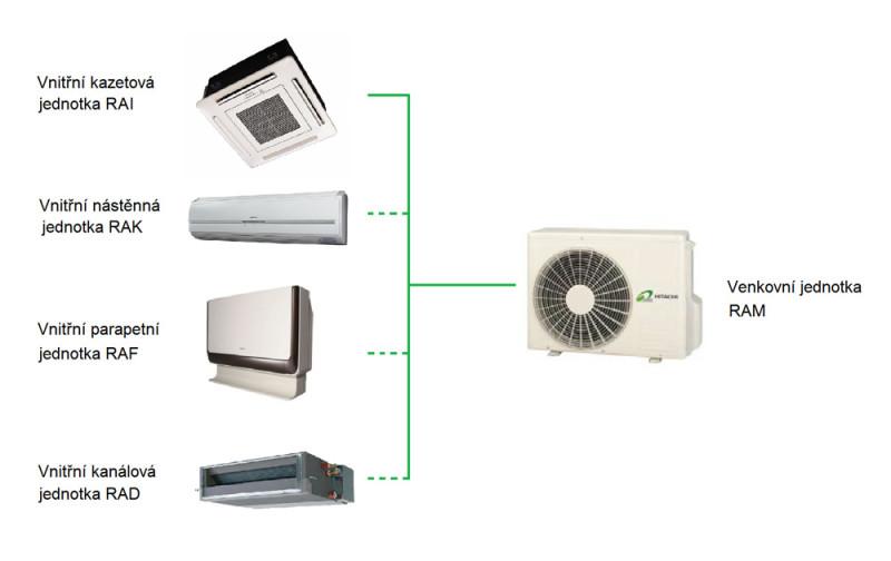 Klimatizace Hitachi Brno, Monozone - klimatizační systém