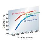 Klimatizace Hitachi Brno, Multisplit - Porovnání účinnosti DC a AC technologie