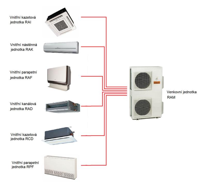 Klimatizace Hitachi Brno, Multizone - Klimatizační systém